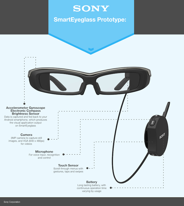 Sony Smarteye