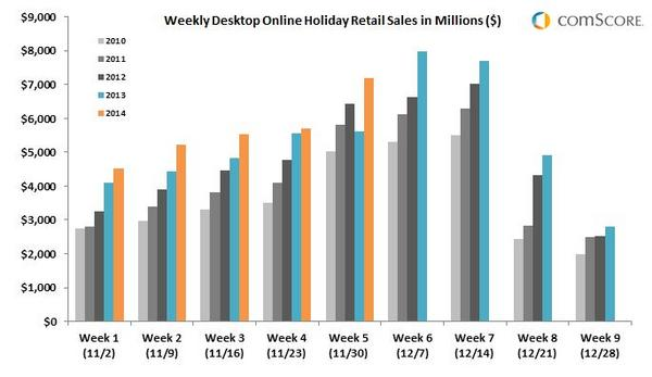 Weekly-Desktop-Online-Holiday-Retail-Sales-in-Millions-2DEC_reference
